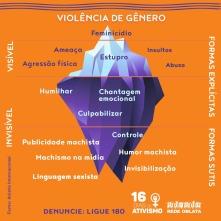 Iceberg da Violência de Gênero