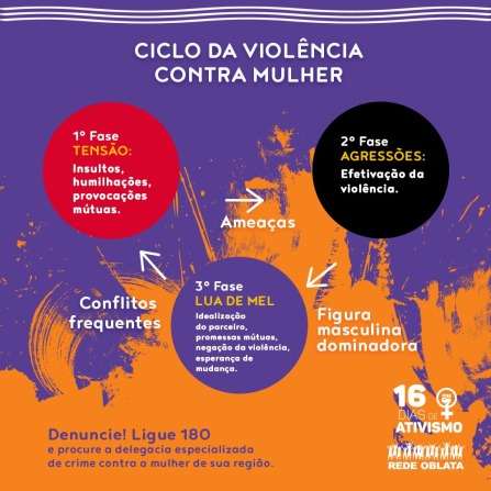 Ciclo da Violência Doméstica - Rede Oblata